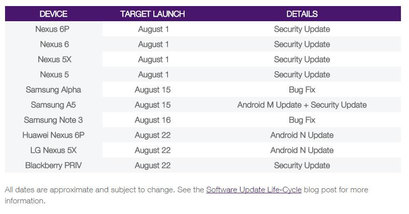 Android 7.0 Nougat release date pegged at August 22nd