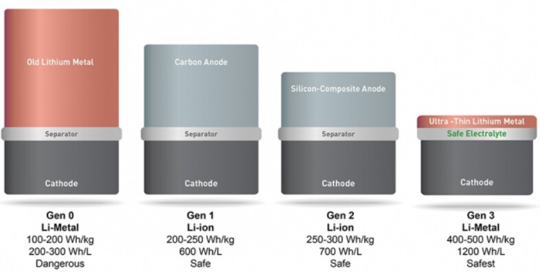 SoldEnergy Systems' new battery at far right, could provide smartphone users  with twice the battery life that they currently enjoy - New cell will double the battery life of smartphones as soon as early next year
