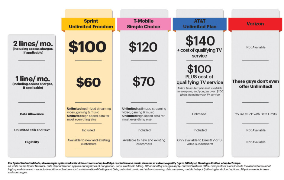 Sprint's Unlimited Freedom aims to take on T-Mobile One