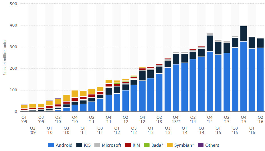Nearly 297 million Android handsets were shipped in the quarter