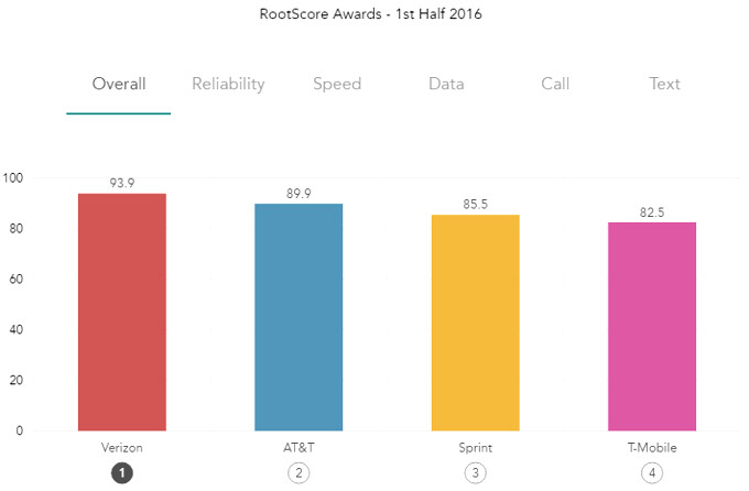 Who wears it best? The new 'unlimited' wireless plans of T-Mobile vs Sprint vs AT&T vs Verizon