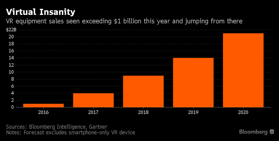 VR equipment revenue will rise from $1 billion this year to $20 billion by 2020 according to Gartner - Bloomberg: Google's VR platform Daydream to launch within weeks