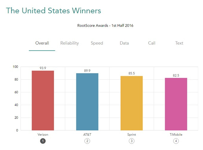 Verizon once again ranked king of the U.S. carriers
