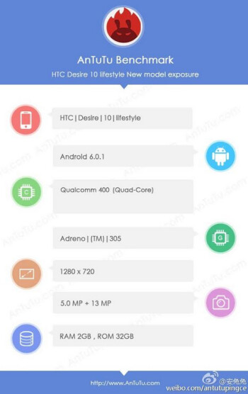 HTC Desire 10 Lifestyle appears on AnTuTu