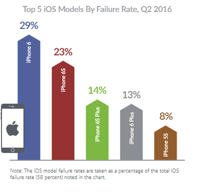 The Apple iPhone 6 was the most failure prone iOS model in the second quarter - Report: More iOS than Android devices failed for the first time during the second quarter