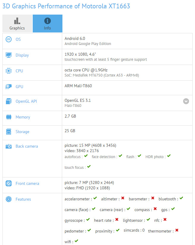 Rumored Motorola Moto M (XT1663) could be a compact model for the Moto line