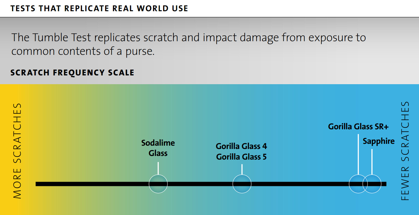 corning gorilla glass sr is a tough scratch resistant material for smartwatches and wearables. Black Bedroom Furniture Sets. Home Design Ideas