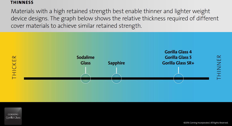 Corning Gorilla Glass Sr Is A Tough Scratch Resistant
