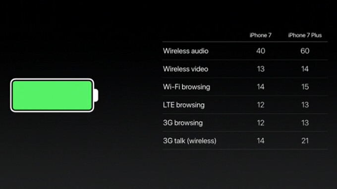 Apple iPhone 7 and iPhone 7 Plus battery life