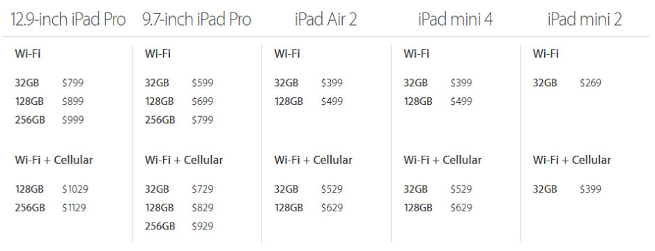 Apple ditches all 16GB iPads; drops price of some models by up to $100