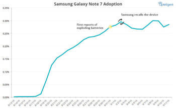 Samsung Galaxy Note 7 usage briefly on the rise despite recall order
