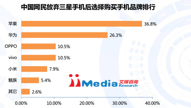 """The ones who will switch - 36.8% to Apple, 26.3% to Huawei, 10.5% to Oppo, 10.5% to Vivo, 7.9% to Xiaomi, 5.4% to Meizu, 2.6% to other"""" - After the Note 7 battery ordeal: Chinese customers lose faith in Samsung, will be switching to Apple"""