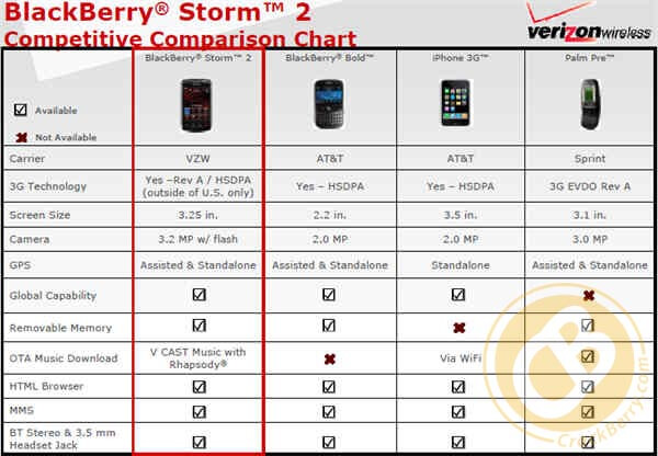 Verizon Compares Blackberry Storm2 To Stablemate Bold