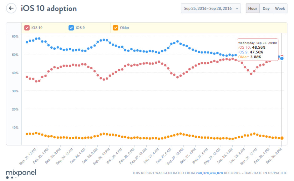 iOS 10 is apparently now more widely used than the preceding iOS 9 - iOS 10 has now reached almost half of compatible devices