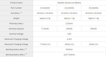 Panasonic unveils bendable, flexible lithium-ion batteries