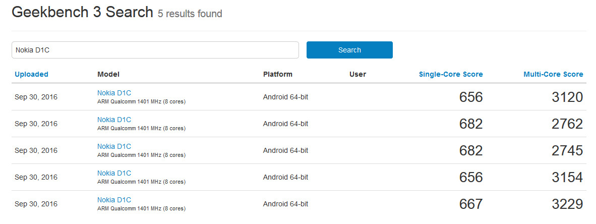 The Android 7.0 powered Nokia D1C went through Geekbench five times on Friday
