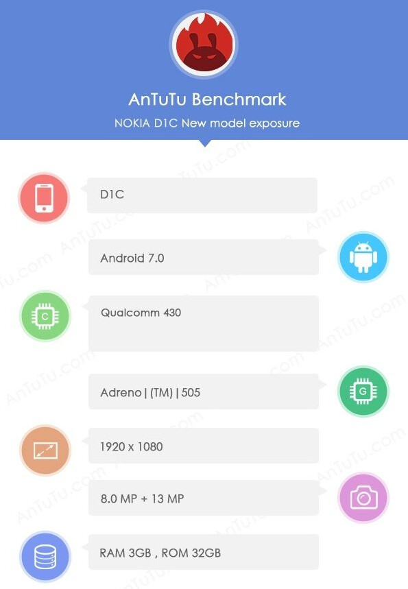 The Nokia D1C appears on AnTuTu - Nokia's Android flavored D1C arrives on AnTuTu, revealing more specs