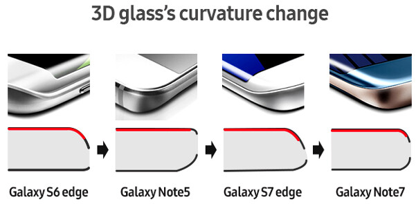 Samsung made the Note 7 with the steepest edge curve it's ever done - The 'symmetrical' Note 7 design might be precisely why its batteries were failing