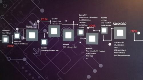 Timeline of the Kirin SoC series