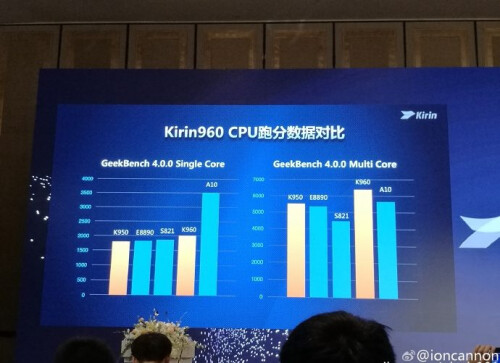 Benchmark tests show the Kirin 960 scoring high among its rivals