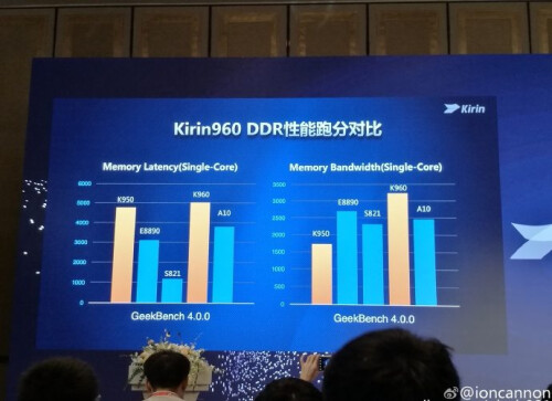 Huawei unveils the Kirin 960 chipset