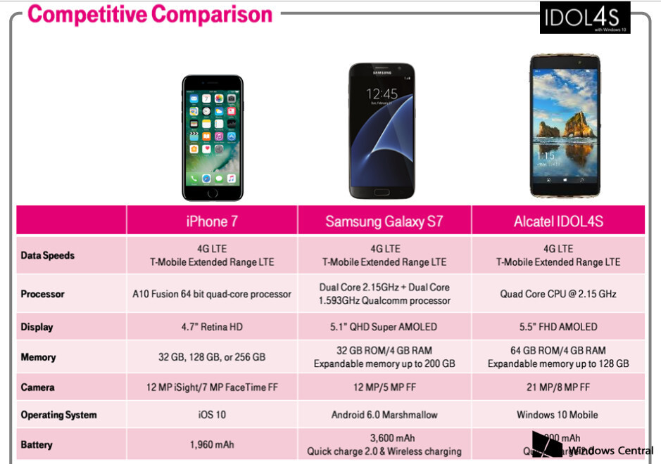 T-Mobile training material shows a high-end Alcatel Idol 4S