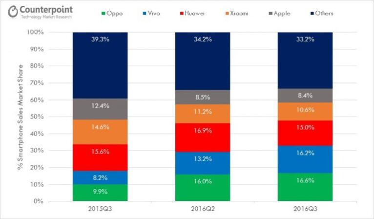 Компания Oppo стала лидером мобильного рынка КНР