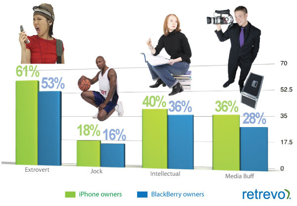 Differences between iPhone and BlackBerry owners