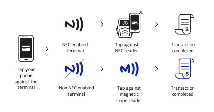 Poll results: NFC may be newer, but MST still looks to carry a lot of value