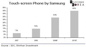 Marketshare of capacitive touchscreen devices to rise in 2010