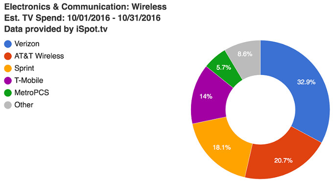 Verizon vs AT&T vs T-Mobile vs Sprint TV ads: who spent what on carrier-bashing in October