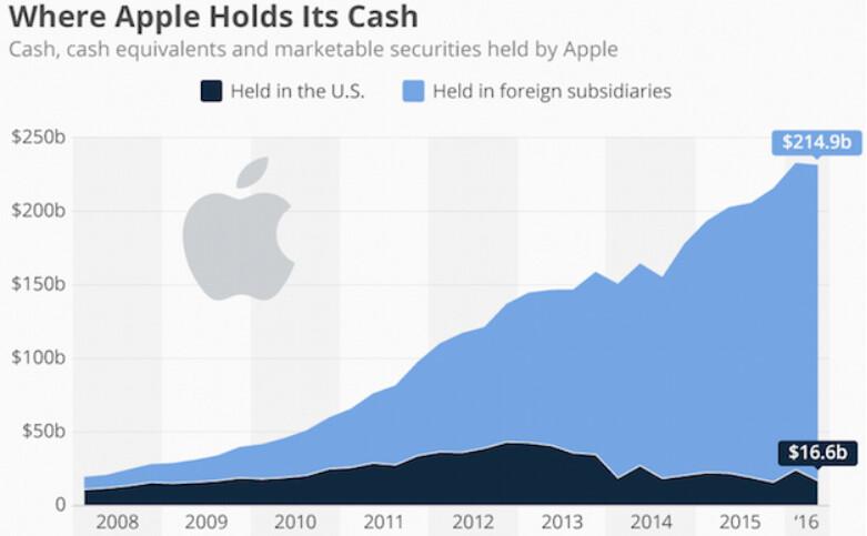 The vast majority of Apple's cash is held overseas - Trump's tax plan could save Apple big bucks if it repatriates overseas cash holdings