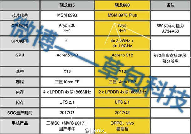 Qualcomm Snapdragon 835 specs leaked, it could power the Galaxy S8