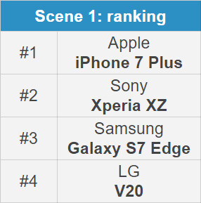 Which phone has the best front camera: iPhone 7 vs Galaxy S7 Edge vs LG V20 vs Sony Xperia XZ selfie comparison