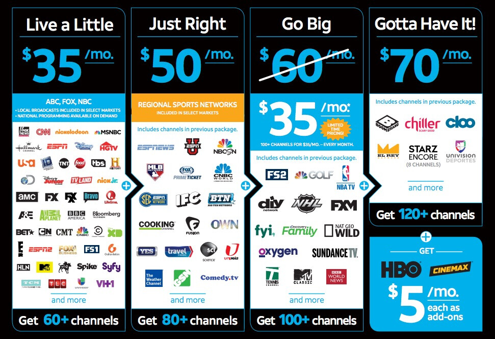 pricing channels Cable tv lineups & pricing  9, community channel, 57, lifetime  movies  includes all family view, expanded view + digital music channels.