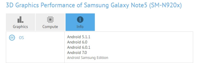 Samsung Galaxy Note 5 running Android 7.0 Nougat spotted on GFXBench