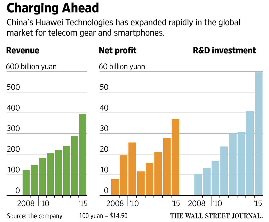 Huawei's R&D spending pays off with higher revenue - WSJ: Huawei's success based on employees' dedication to the company