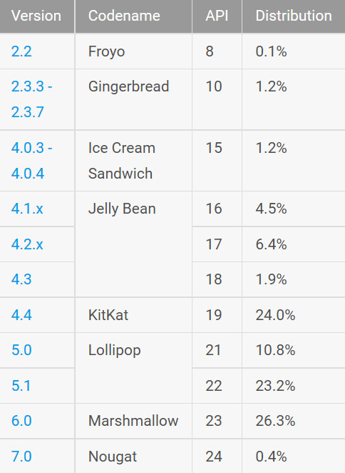 Android's Lollipop builds combine for a leading 34% share inside Android devices - Monthly Android distribution numbers show Nougat in use on just .4% of Android devices