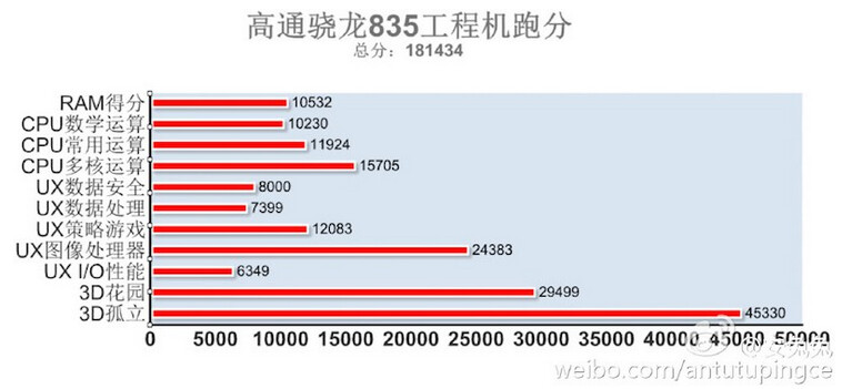 The Snapdragon 835 SoC rings up a new record benchmark score on AnTuTu - Qualcomm Snapdragon 835 SoC scores 181,434 on AnTuTu, tops Apple's A10 chipset