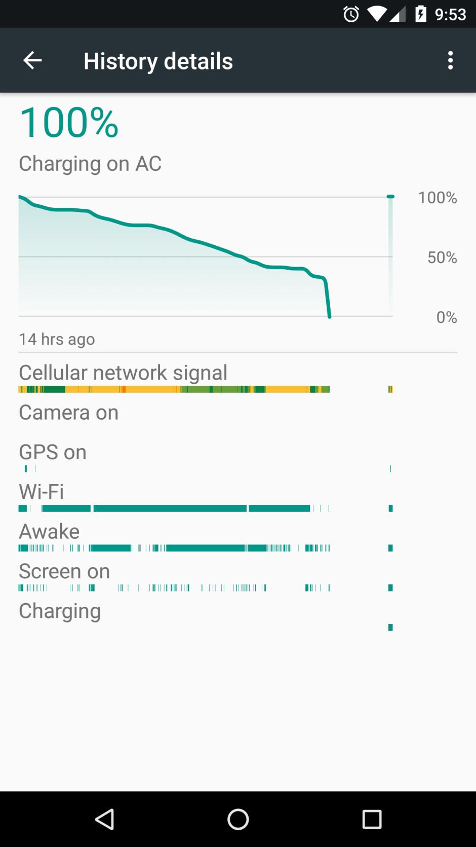 Google and Huawei investigating the Nexus 6P shutdown bug