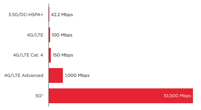 At a technical level, 5G will be designed to be much faster than previous generations of networks - 5G networks are coming in 2020: here are the speeds and advantages to expect