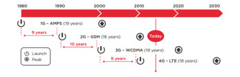 The evolution of cellular networks, visualized