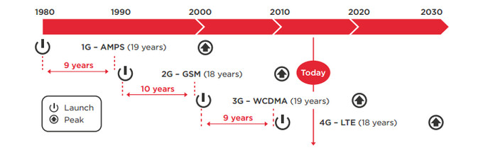 The evolution of cellular networks, visualized - 5G networks are coming in 2020: here are the speeds and advantages to expect