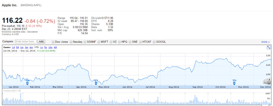 Apple stock fluctuations in 2016 - Apple in 2016: a year in review and what we can expect from Apple in 2017