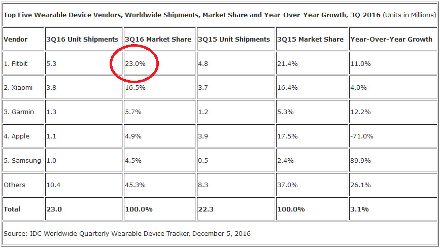 Fitbit led the global wearables market share during the third quarter - Fitbit withdraws its request with the ITC to block Jawbone's imports to the U.S.