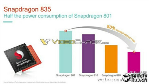 Slides pertaining to the Snapdragon 835 are leaked just days before the chip gets media attention at CES