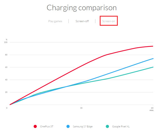 With Dash Charge, the charging rate remains the same regardless of what you are doing with the phone at the time