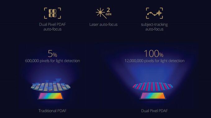 Asus Zenfone 3 Zoom camera tech explained: Telephoto lens, Portrait mode and Dual Pixel auto focus