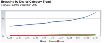 Web browsing explodes on Android with a 54.8  gain in December