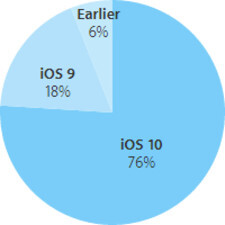 Official numbers are out: iOS 10 is on 76% of active Apple devices